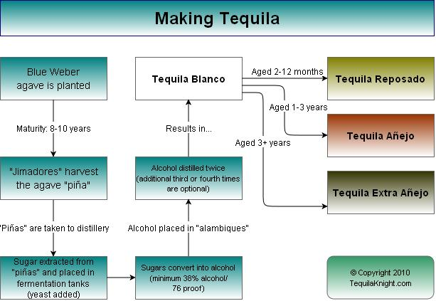 The process of how to make blanco, reposado, and anejo tequila from blue Weber agave